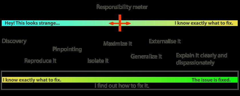 Responsibility meter